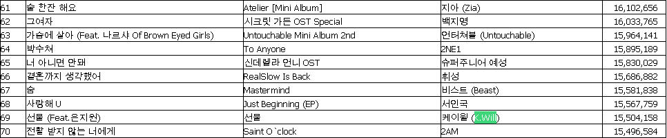 Gaon Chart 2010   All about K Will